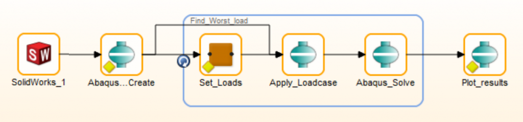 Figure 1. Example HEEDS workflow