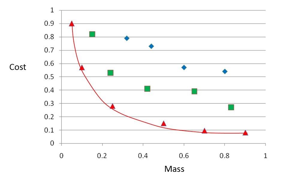 Figure 1. Typical results of a multi-objective optimization study.