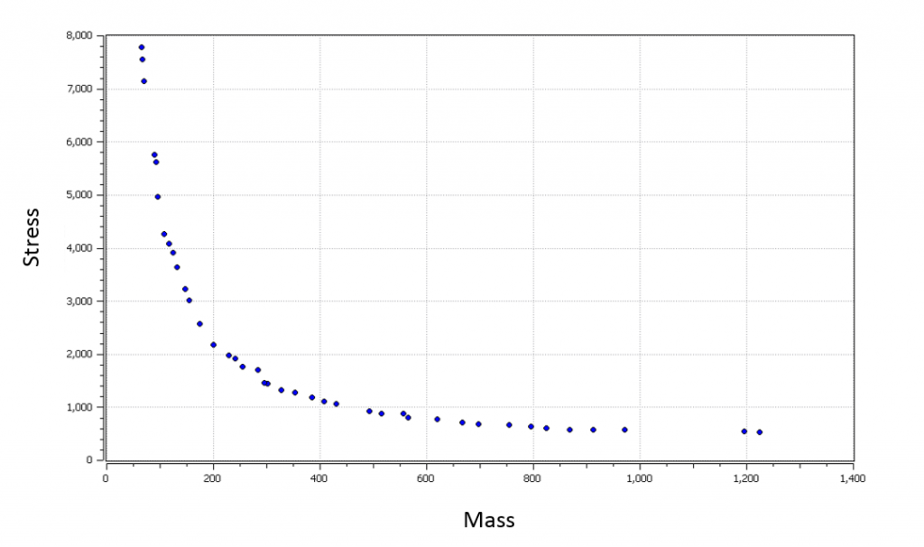 Figure 3. The Pareto front resulting from the minimization of mass and stress in an I-beam.